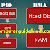 What is DMA in Hindi-डायरेक्ट मेमोरी एक्सेस