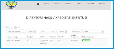 http://www.waskhas.com/2017/07/cek-akreditasi-program-studi.html