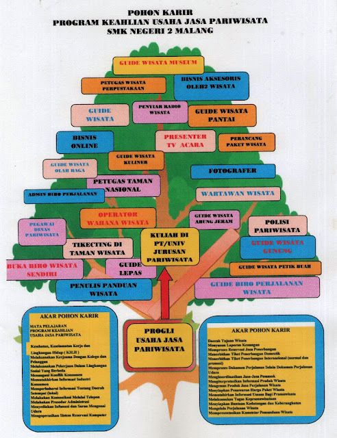 Contoh pohon karir pariwisata