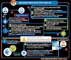 Alur pendaftaran CPNS 2017