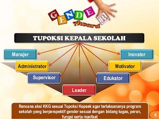 Hasil gambar untuk Tugas pokok dan fungsi (tupoksi) kepala sekolah/madrasah
