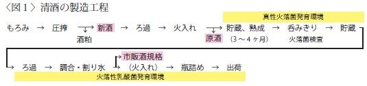 もろみ→圧搾→新酒→ろ過→火入→貯蔵、熟成→呑みきり→貯蔵→ろ過→調合・割り水→瓶詰め→出荷