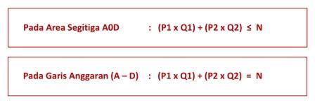 Persamaan dalam Budget Constraint - www.ajarekonomi.com