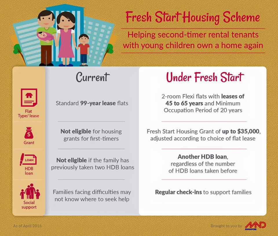 Housing scheme | Homework Example - bluemoonadv com