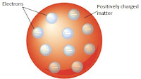 Model Atom Thomson: Pengertian, Kelebihan, Kelemahan, Contoh, Gambar, Kimia, Ciri-Ciri