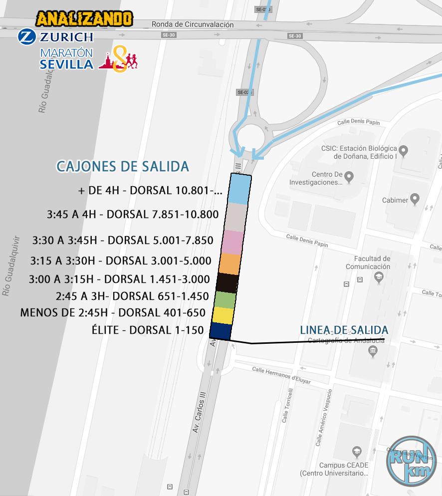 Cajones de salida Zurich Maratón de Sevilla 2018