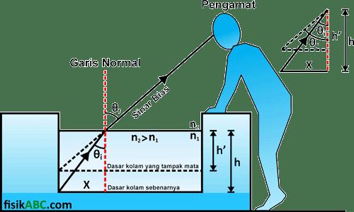 menentukan rumus kedalaman air kolam efek pembiasan cahaya