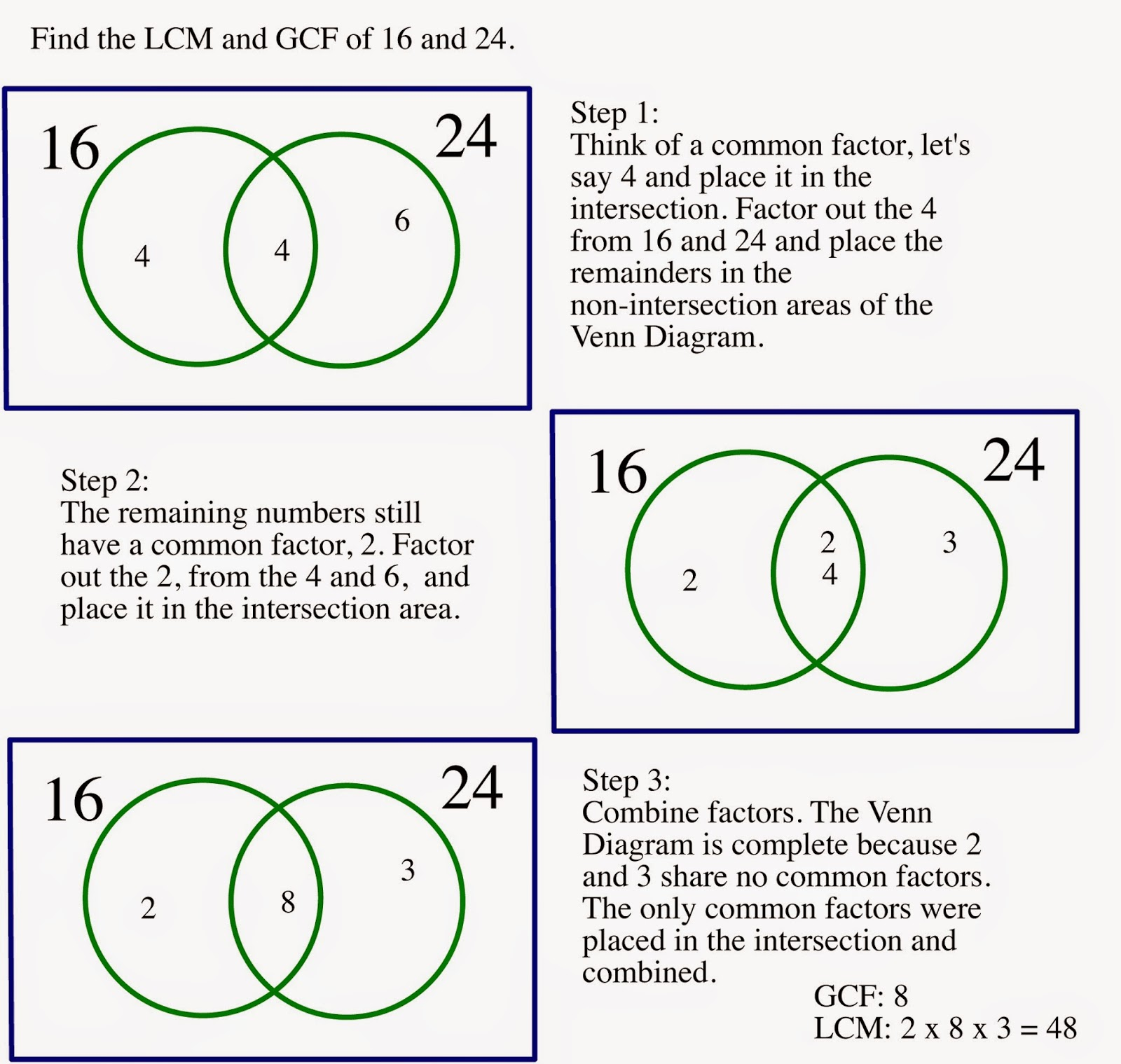 Math Me Thinks Using Venn Diagrams To Find The Lowest Common Multiple And Greatest Common