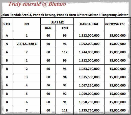daftar harga rumah casa azalea bintaro sektor 4