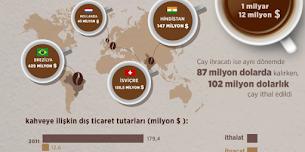 Kahveyi nereden ithal ediyoruz?