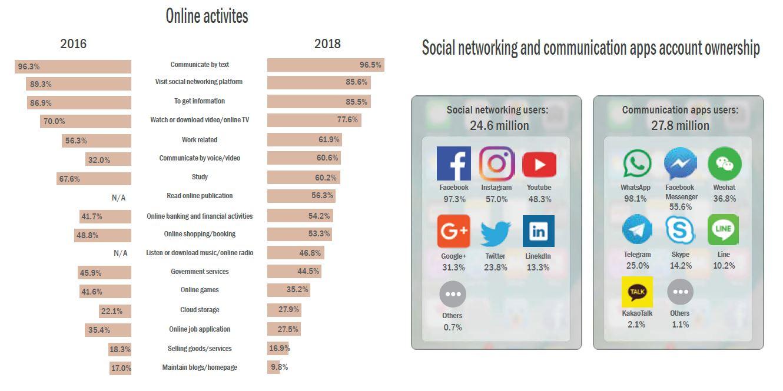 ahmadfaizar blog: Malaysia Internet Users Survey 2018