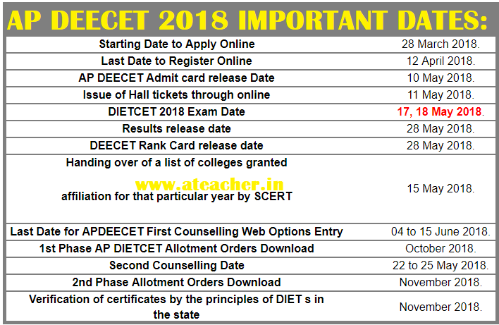 AP DEECET {DIETCET 2018} Hall Tickets {Admit Cards} 2018 @deecetap.cgg.gov.in