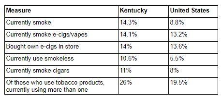 Kentucky Health News: Fewer Ky  teens smoke, but the rate is