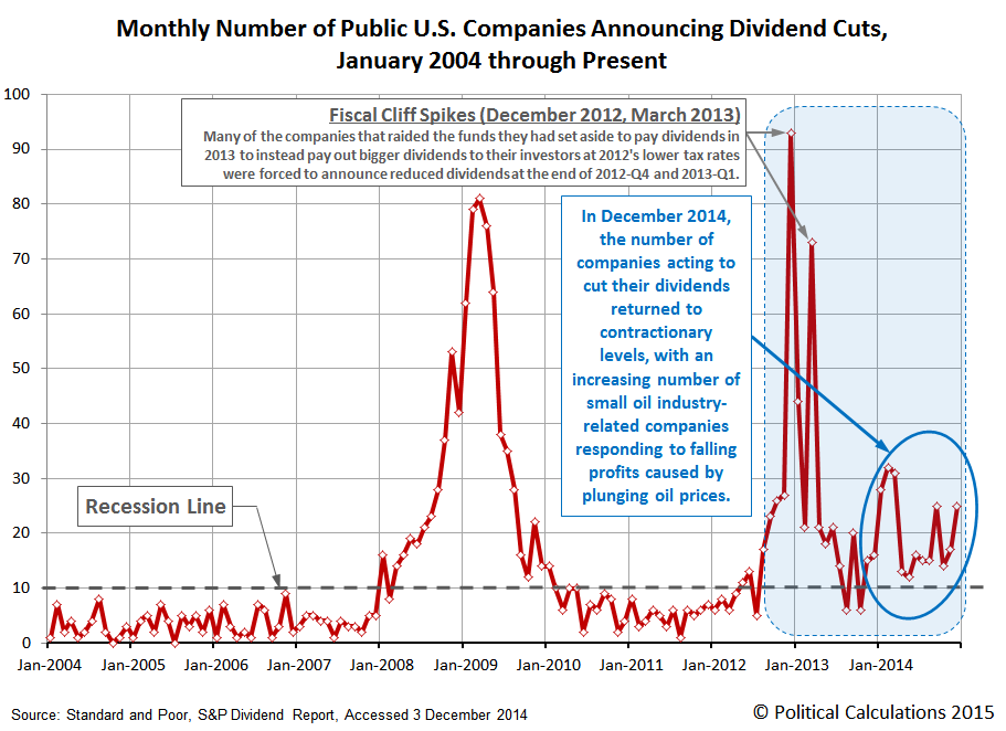 Monthly Number of Publicly-Traded U.S. Companies Announcing Dividend Cuts, January 2004 through December 2014