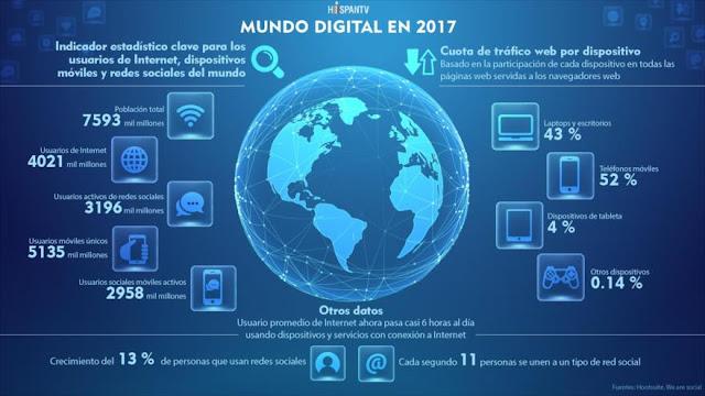 Incesante crecimiento del Internet y redes sociales