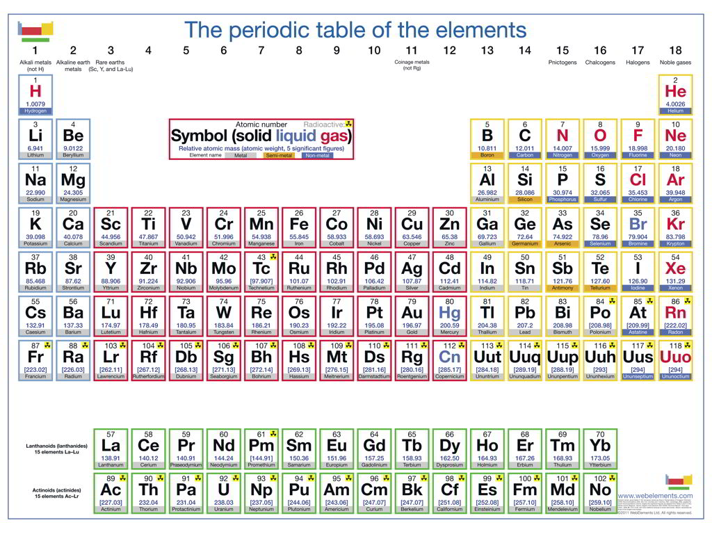 Three new elements of the periodic table the periodic table of the elements picture from httpwebelements urtaz Choice Image