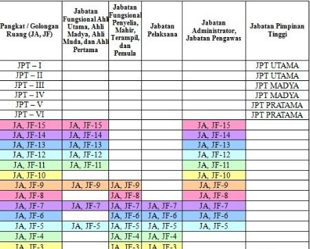 BKN Perbaharui Sistem Pangkat & Draft Gaji PNS 2017 Januari