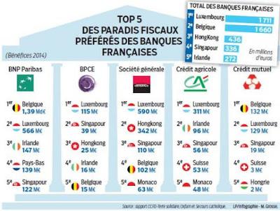 Le Luxembourg, la place préférée des banques françaises