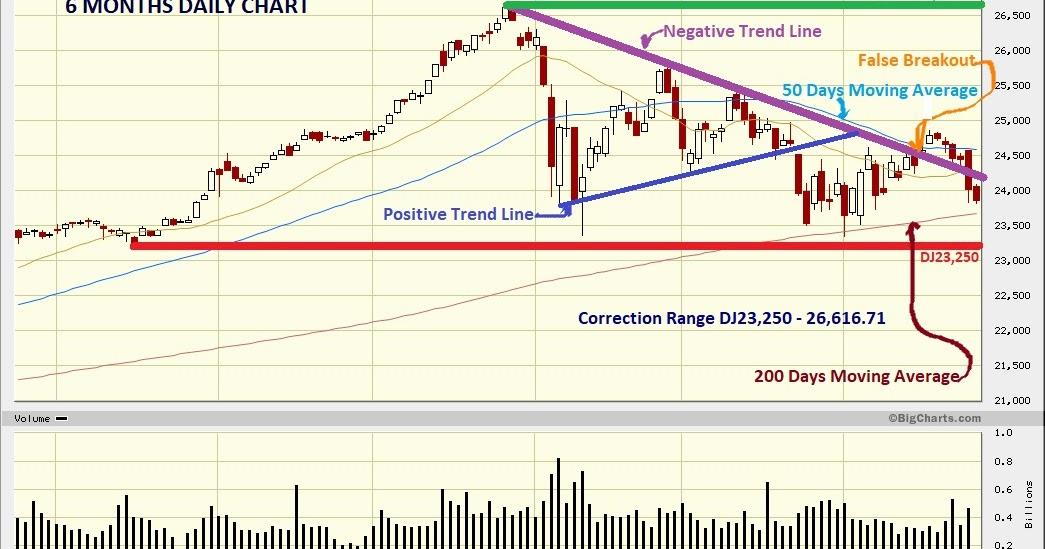 Dow Jones Marketwatch: Bearish in the Mid Term