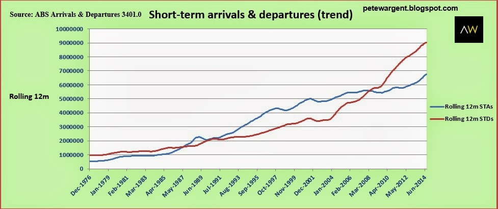 Short-term arrivals & departures