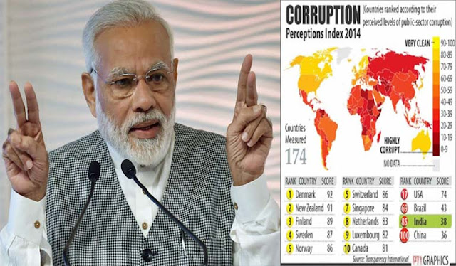 "Narender Modi said that ""I am fighting with corruption"" but the figures say something else"