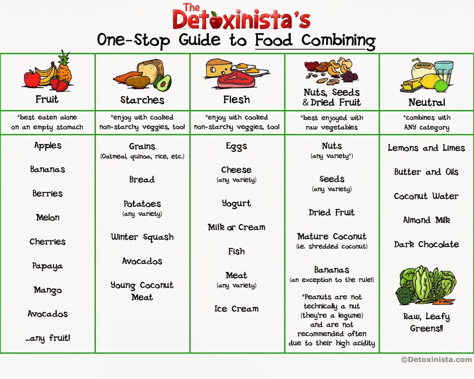 Perfect Diet Chart for Weight Loss : Diet Plan For Women ...