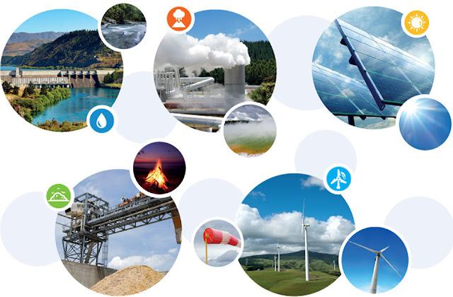 ما هي الطاقة المتجددة