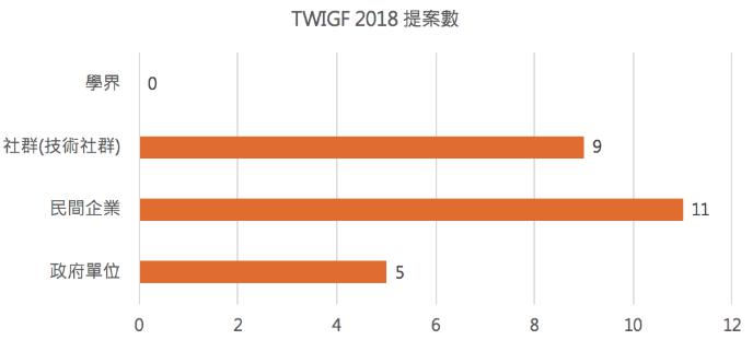 TWIGF 2018 各利害關係人提案數