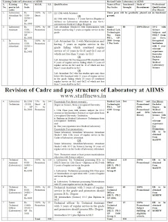 aiims+laboratory+cadre+review