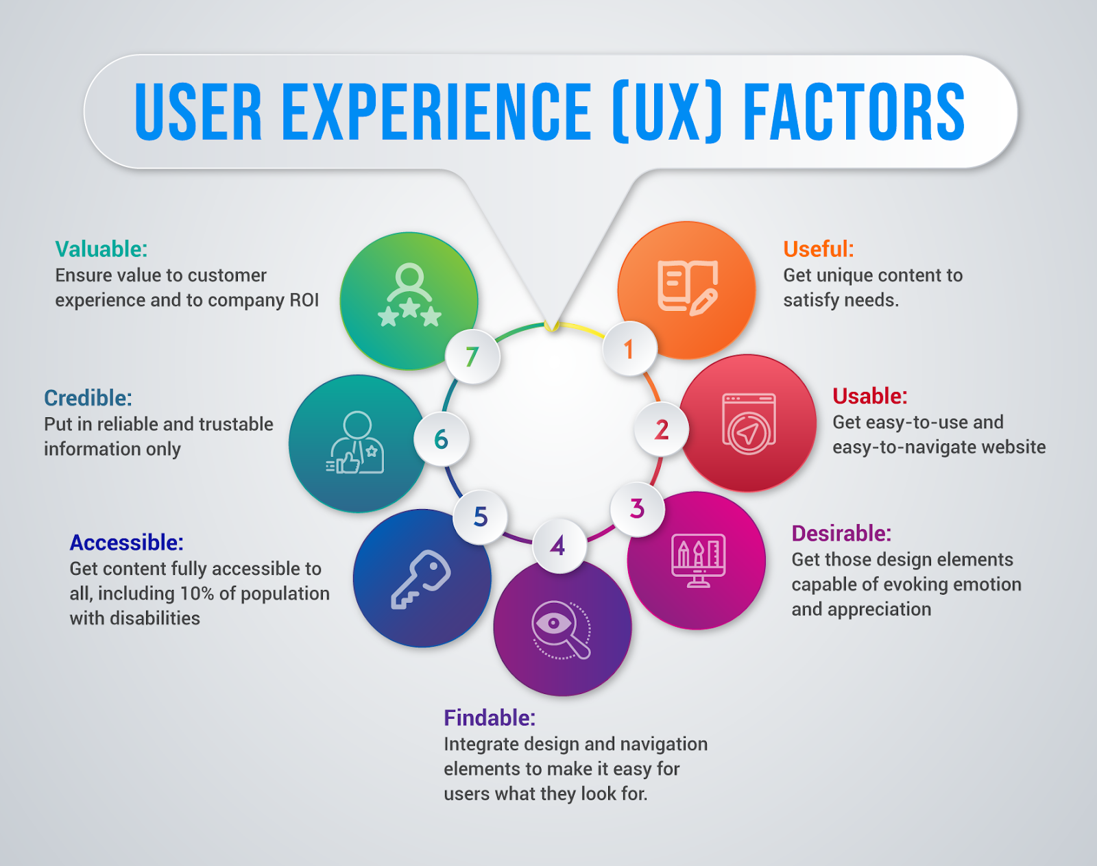 user experience factors