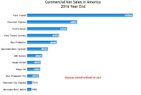 USA commercial van sales chart 2016