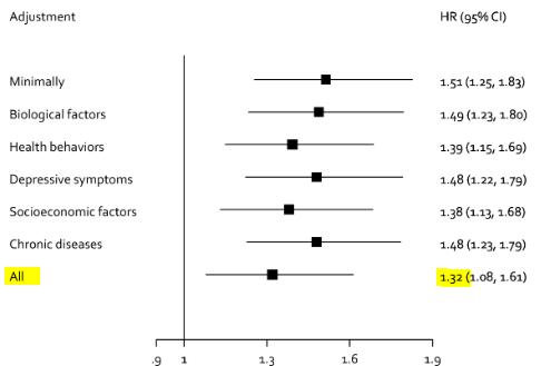 図:社会的孤立と脳卒中死亡リスク