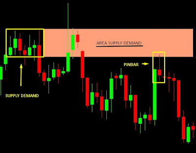 Candle Pinbar dan supply demand