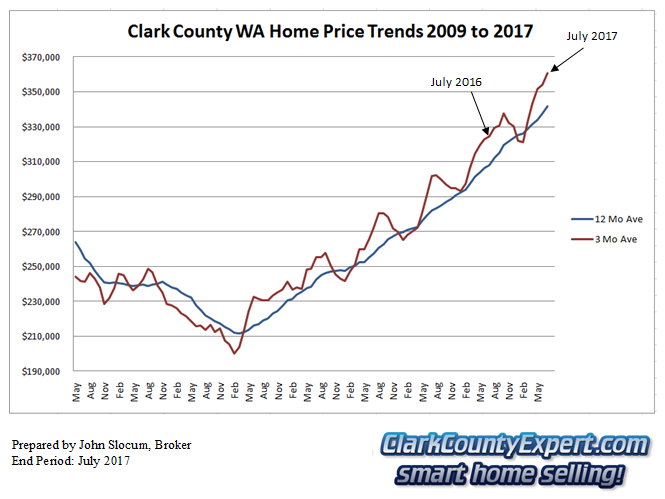 Clark County Home Sales July 2017- Average Sales Price Trends