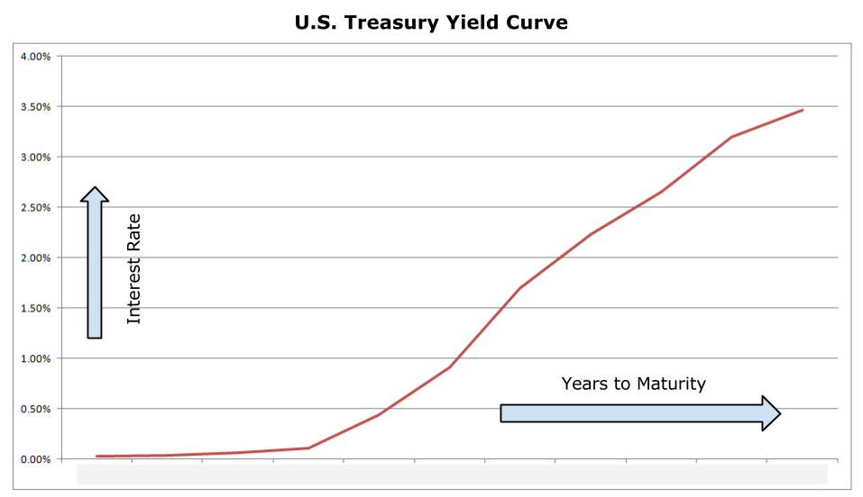 duration and yield to maturity relationship