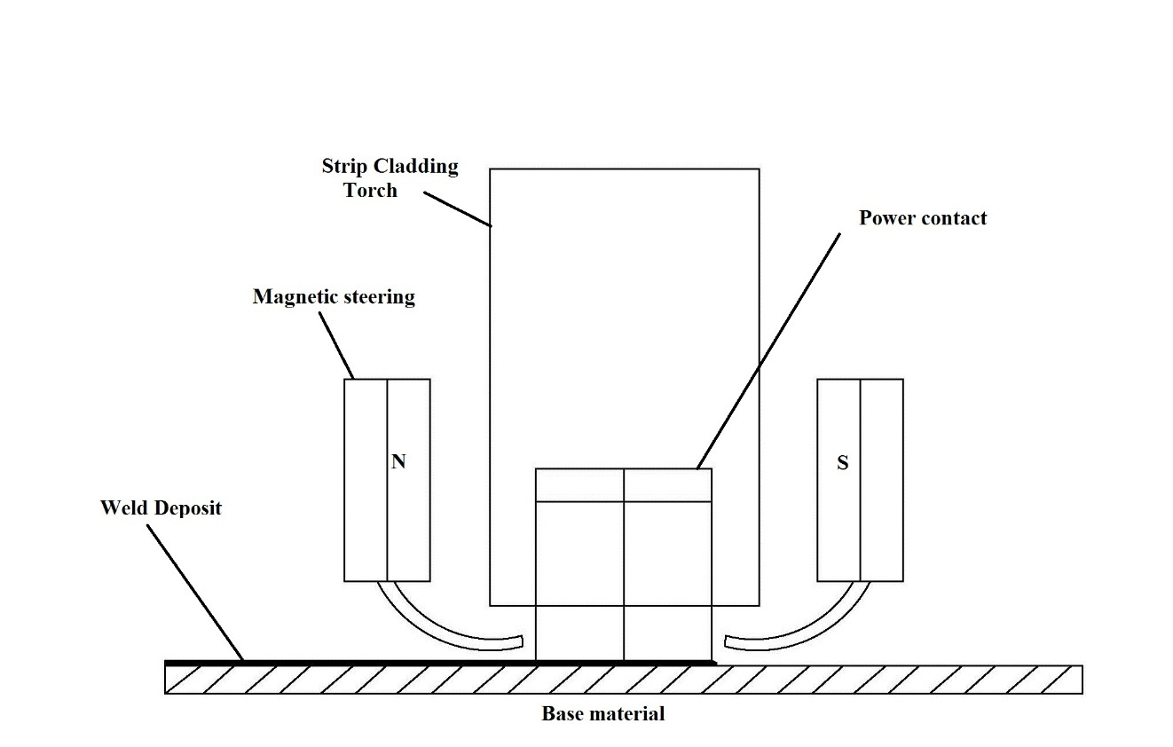 hight resolution of concept for strip cladding with magnetic steering