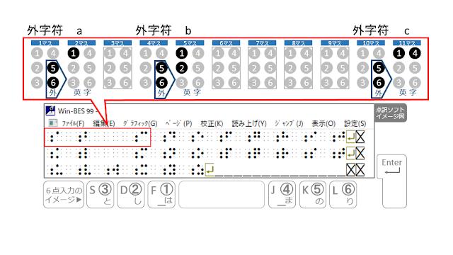 1行目の1マス目に外字符、2マス目にa、4マス目に外字符、5マス目にb、10マス目に外字符、11マス目にcと書かれた点訳ソフトのイメージ図