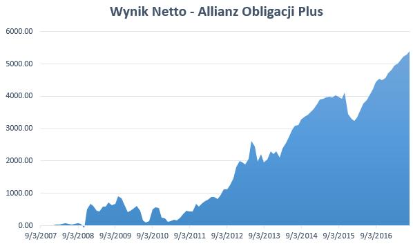 Wycena Allianz Obligacji Plus