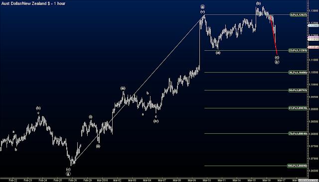 Elliott Wave forex signals AUDNZD trade 1a