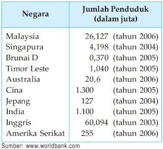 Perbandingan Jumlah Penduduk Negara-negara Tetangga