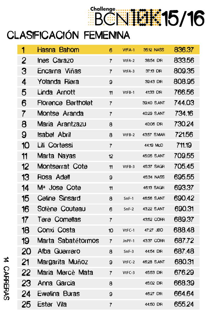 Clasificación ChallengeBCN10K 2015/16 Femenina