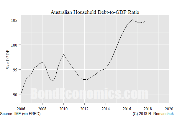 Chart: Australian Household Debt-to-GDP