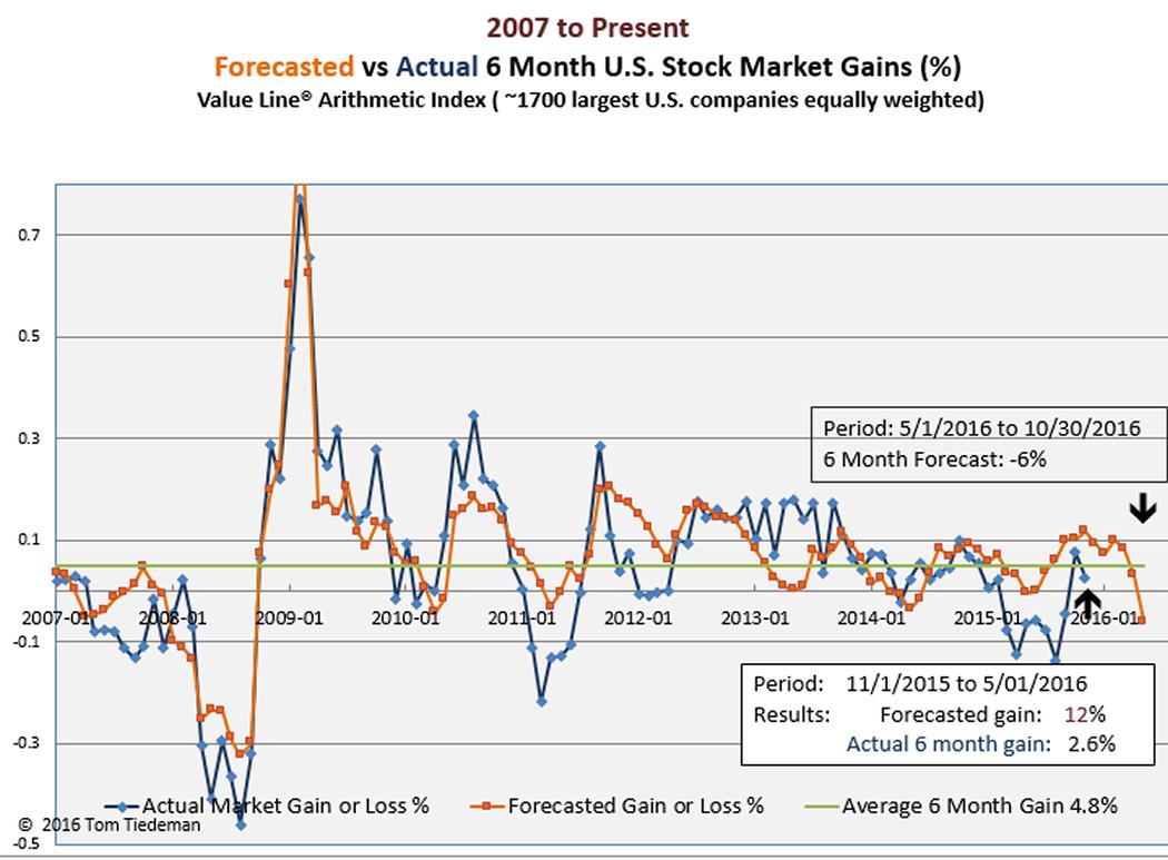 Stock Market Past 6 Months December 2019