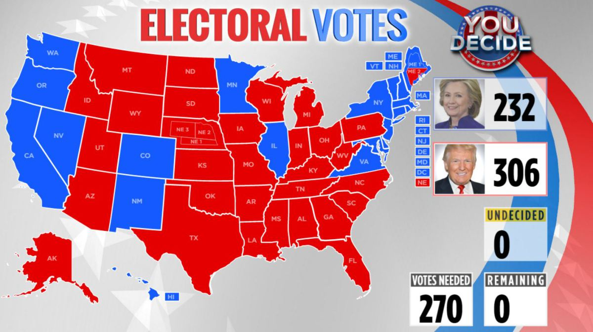 the future of the electoral college