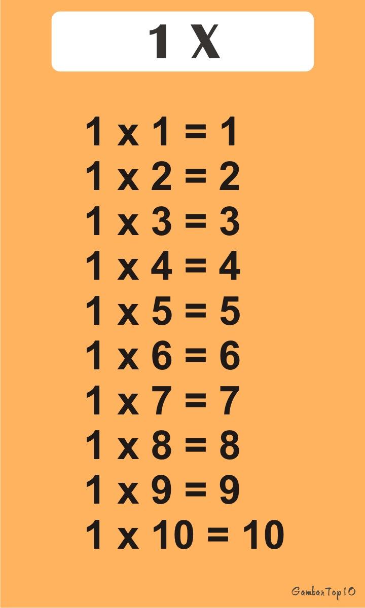 Tabel Perkalian 1-10 : tabel, perkalian, Gambar, Tabel, Perkalian, Sampai