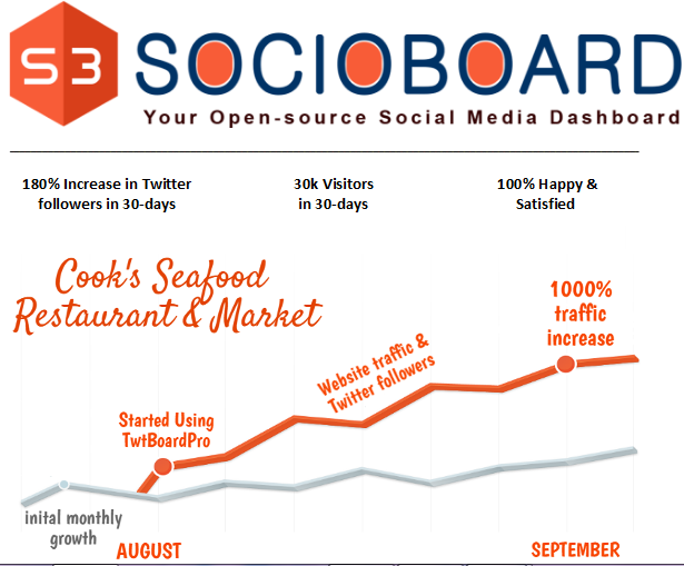 Cook's Seafood - Inbound Marketing Strategy Mumbai, India