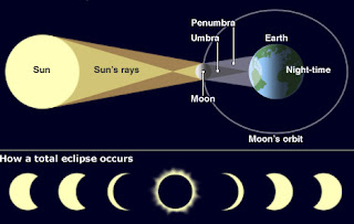 Inilah Beberapa Fakta dan Mitos Seputar Gerhana Matahari yang Perlu Kita Ketahui
