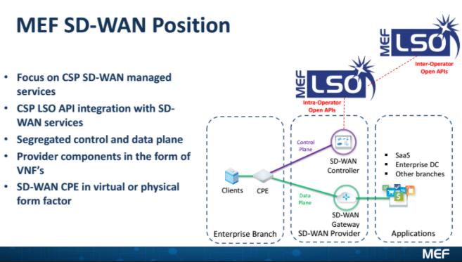 Converge! Network Digest: SD-WAN