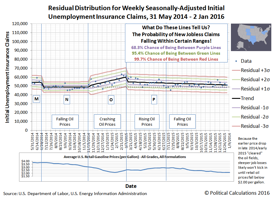 8 High Cost Oil Production States - Residual Distribution of Seasonally-Adjusted Weekly Initial Unemployment Insurance Claim Filings, 31 May 2014 through 9 January 2016