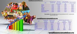 PIB-ul pe locuitor în funcție de etnie